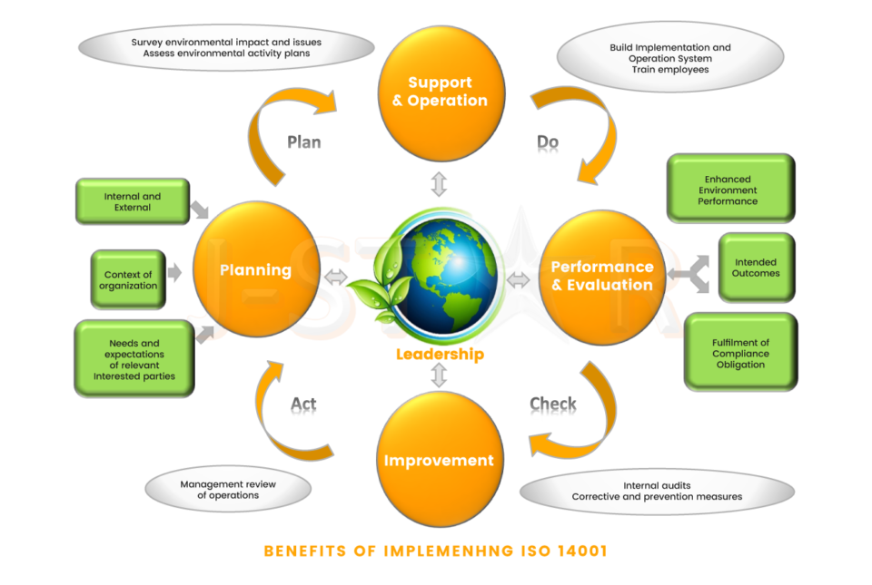 Benefits of Implementing ISO 14001